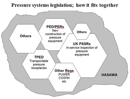 Pressure systems legislation