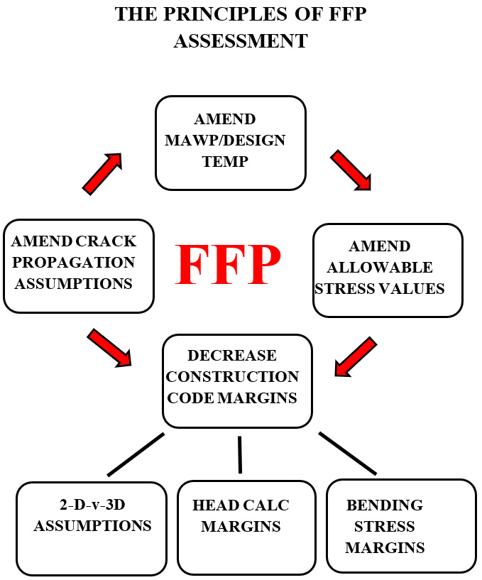Principle of FFP Assessement