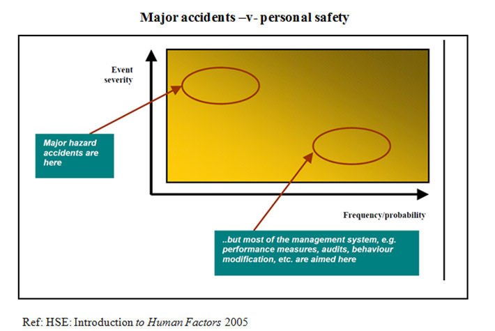 Major accidents v personal safety