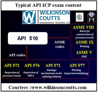 The API ICP programmes