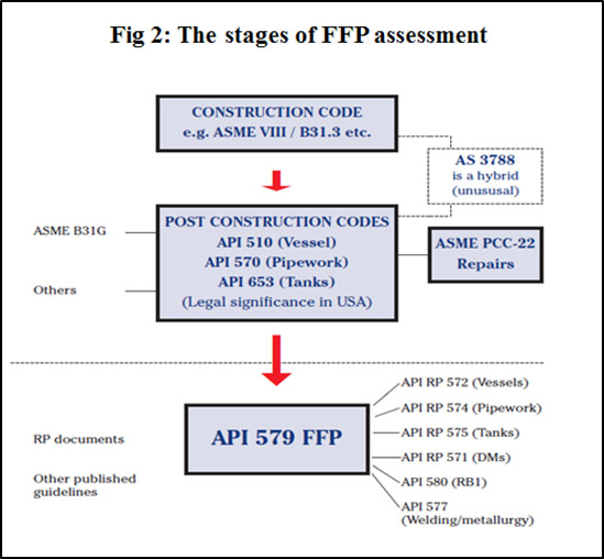 Stages of FFP Assessment