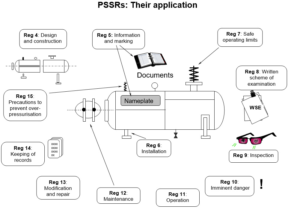 PSSRs - Their Application