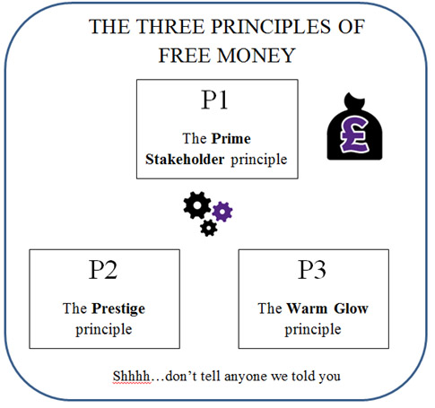 Principles of Free money